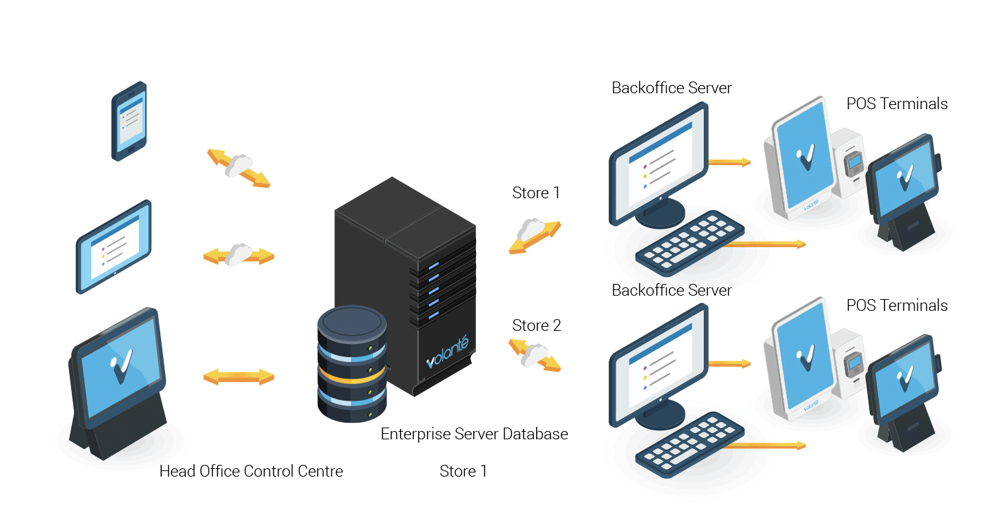 Enterprise Backbone