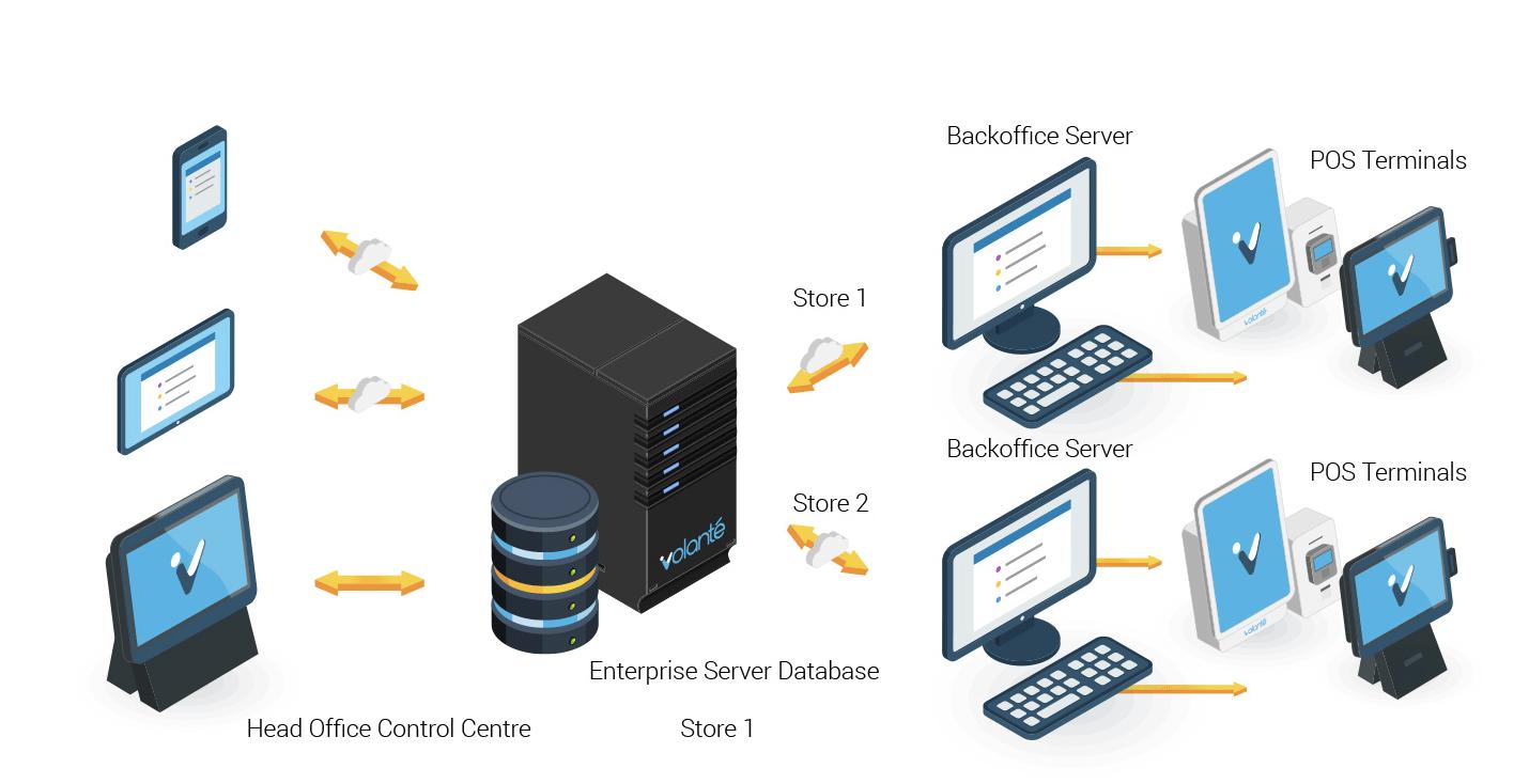 Volanté POS Software Enterprise Backbone