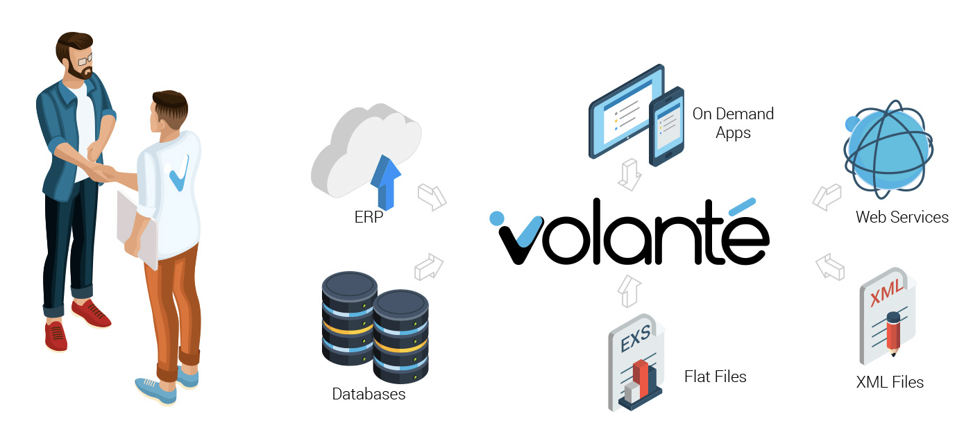 Volanté POS Software Easy Integration & Customization